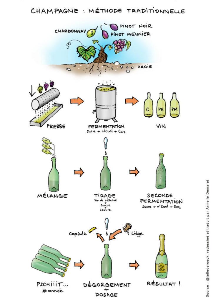 montage-méthode-champagne-768x1086